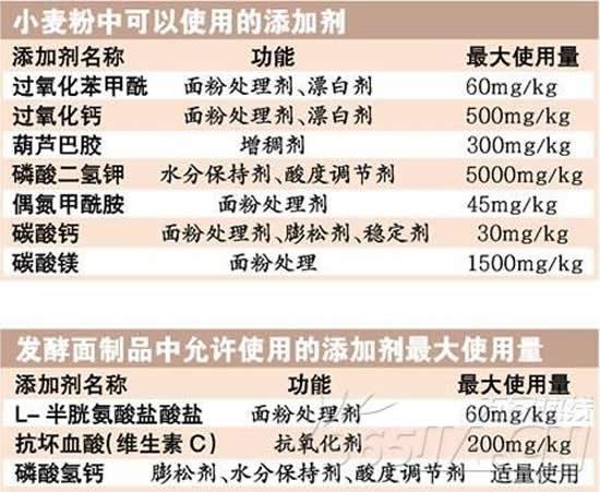浅淡葡萄糖氧化酶在面粉改良中的作用